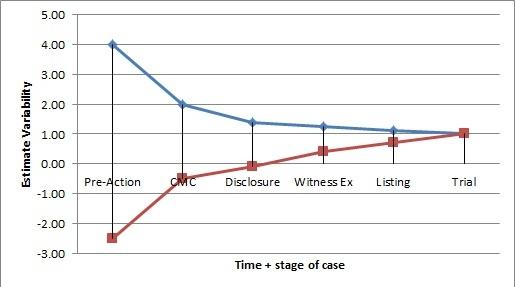 Civil litigation cone of uncertainty