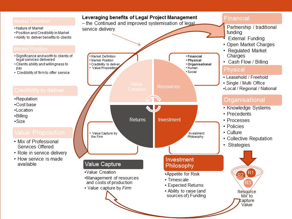 Leveraging benefit from Legal Project Management - feedback loop and continuous improvement.