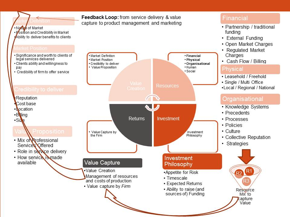Feedback loop from delivery to project management activities.