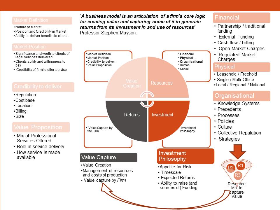 The Mayson Law Firm Strategic Model