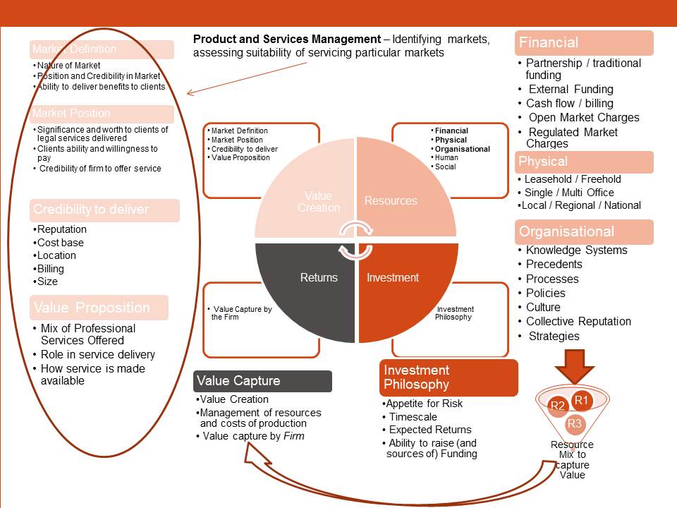 Product Management in Law firms