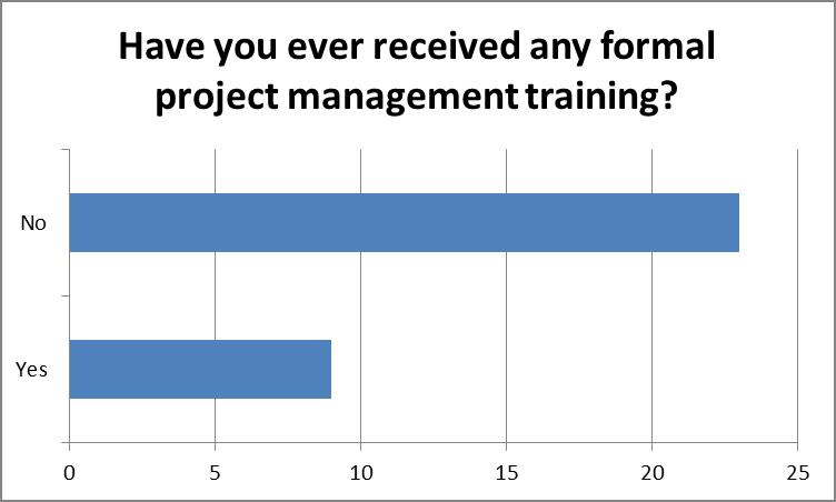 Formal PM Training