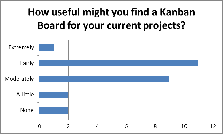 How useful might delegates find Kanban Boards?