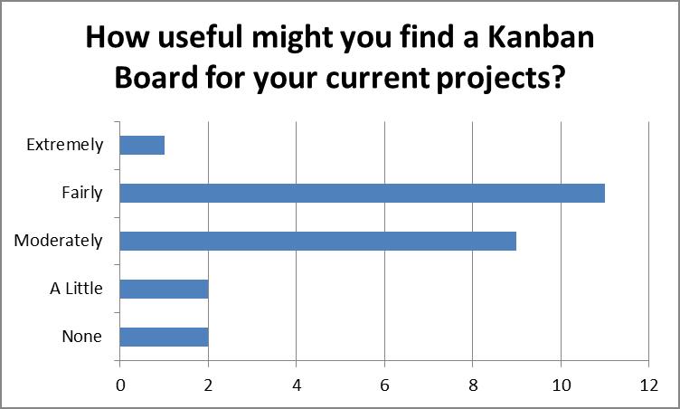 How useful might delegates find Kanban Boards?