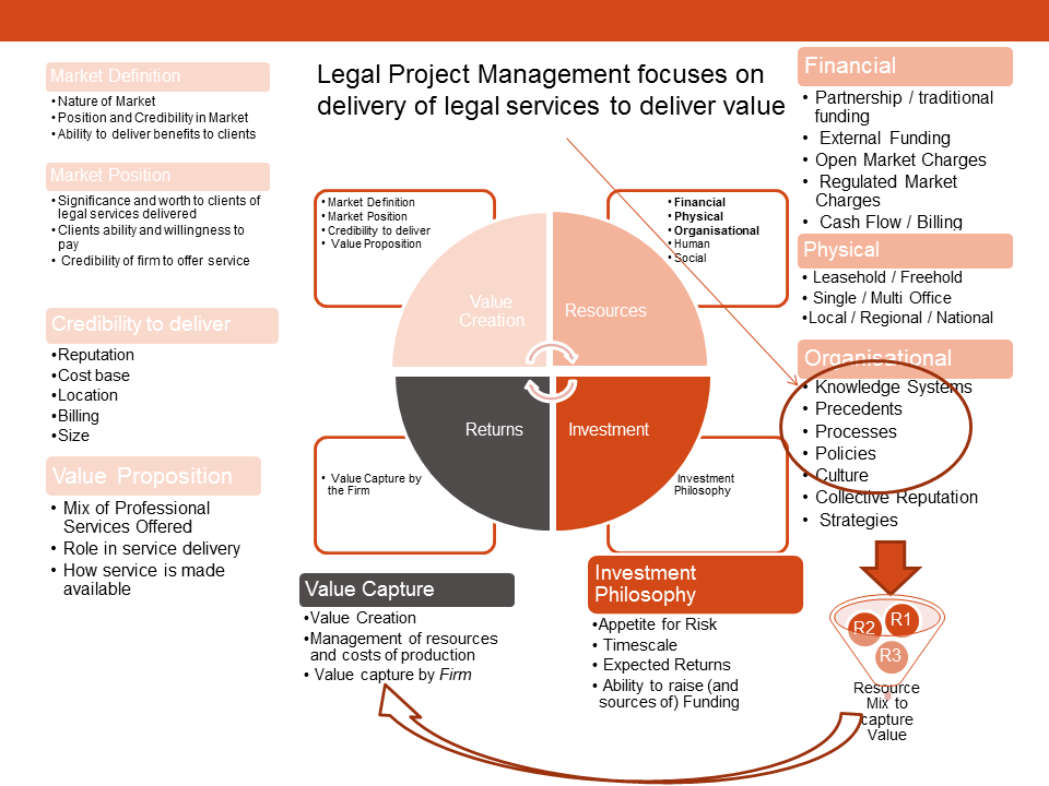 Legal Project Management helping to deliver legal services