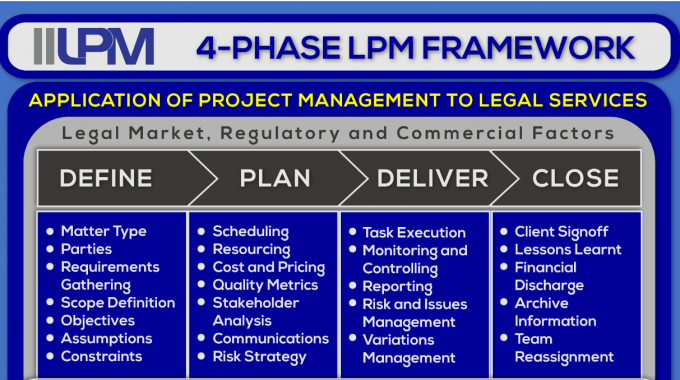IILPM 4-Phase Legal Project Management Framework