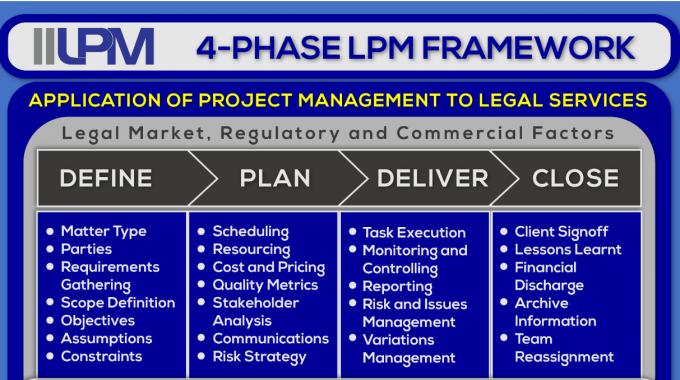 IILPM 4 Phase Framework Snip