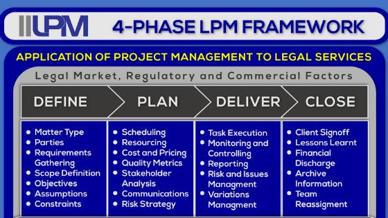 IILPM 4 Phase Framework V2