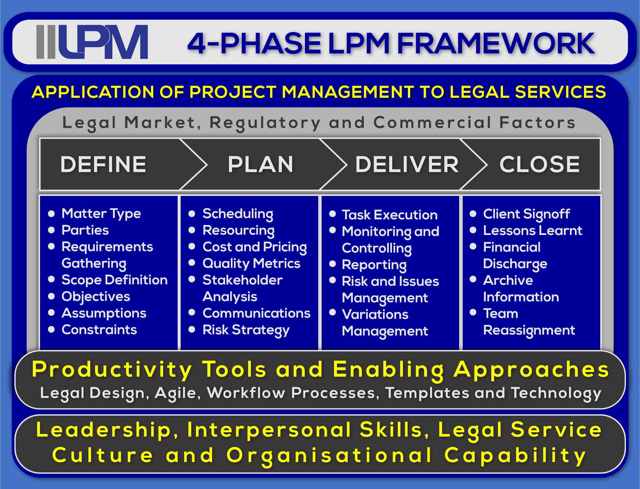 IILPM-4-Phase-Framework