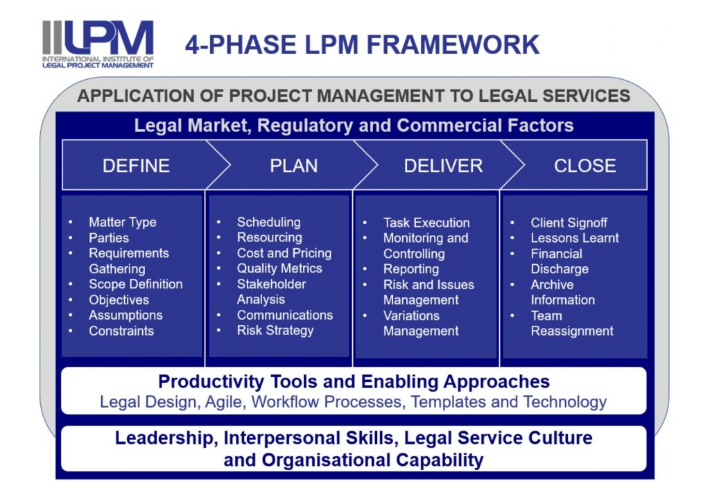 IILPM-Framework
